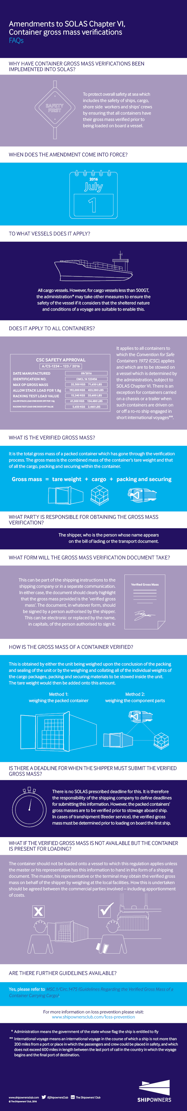 INGR Amendments to SOLAS Chapter VI Container Gross Mass Verifications FAQs