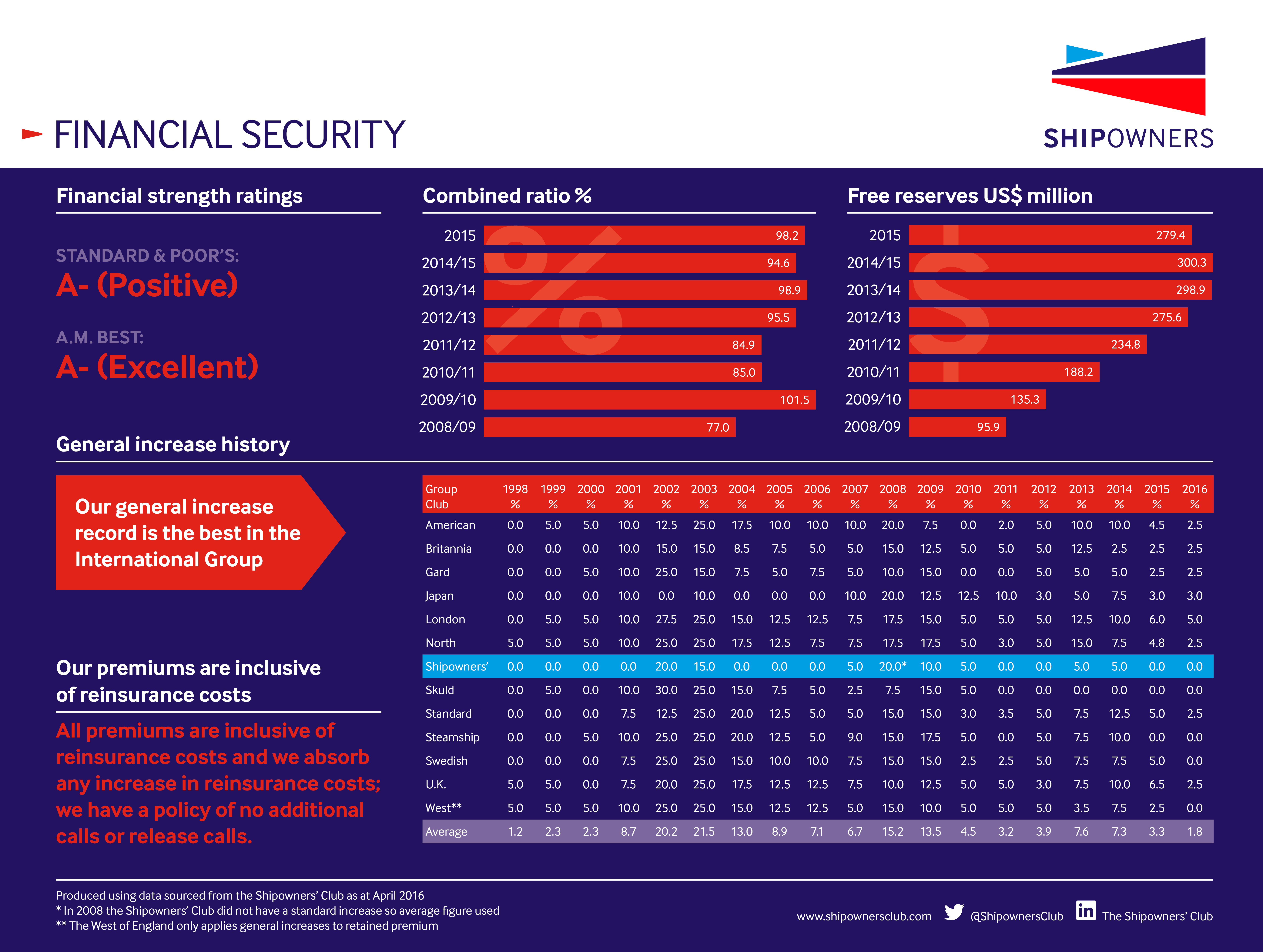 Shipowners' Financial Security 2016