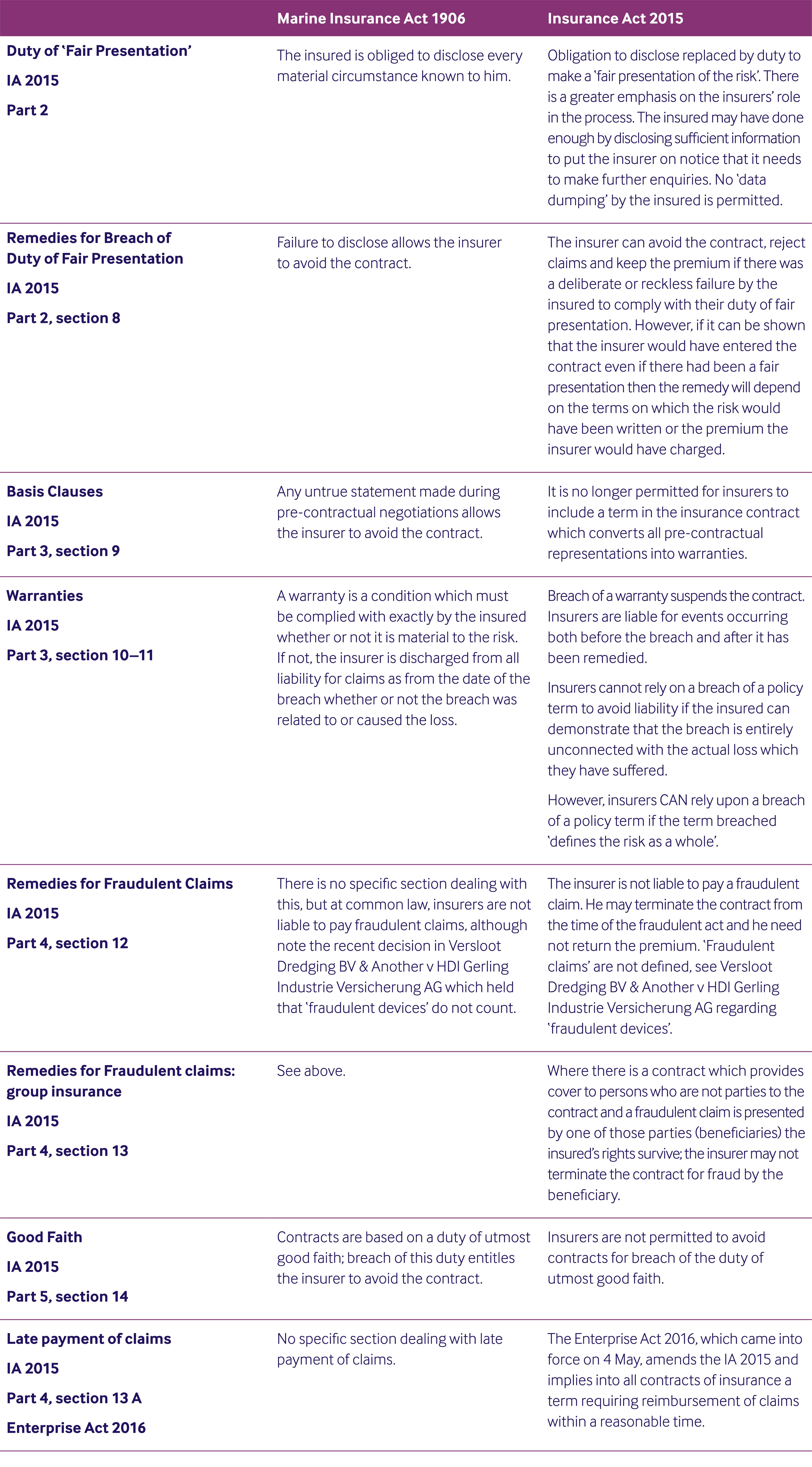PUBS-CTRL-Insurance-Act-2015