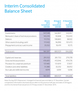 Interim-consolidated-balance-sheet
