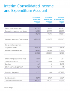 Interim-consolidated-income-and-expenditure-account
