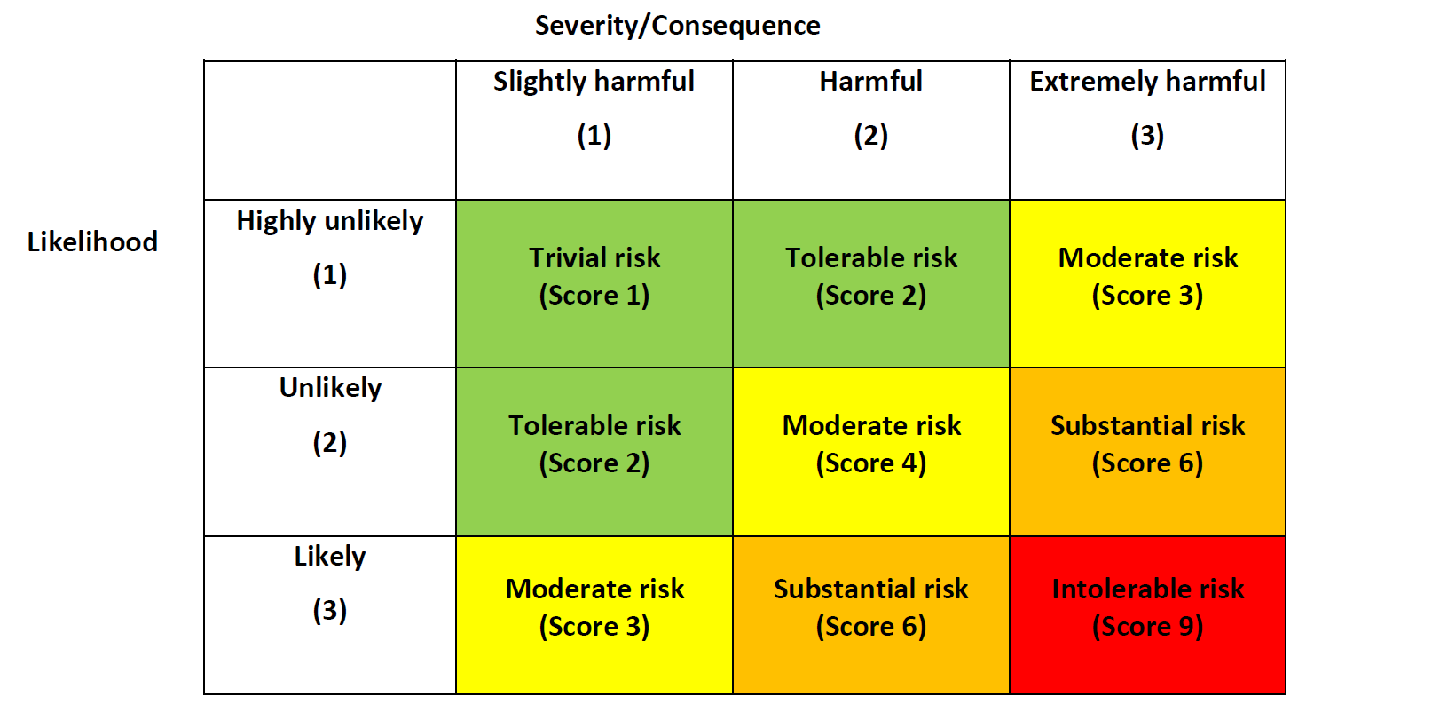 Risk matrix 1